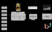 使用docker五步搭建ELK日志收集分析系统