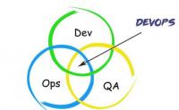 什么是DevOps?为什么我们需要DevOps?