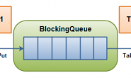 java并发编程工具类JUC之一:BlockingQueue阻塞队列