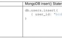 SQL-MongoDBShell对照表