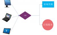 SpringBoot应用跨域访问解决方案