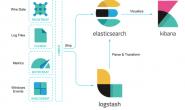 Elastic Stack-日志方案