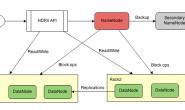 hadoop2.6.0-HA-QJM