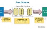 如何使用Java8 Stream API对Map按键或值进行排序