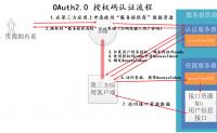 Spring Security OAuth2之resource_id配置与验证