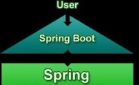 springboot系列之02-需要了解的宏观知识点